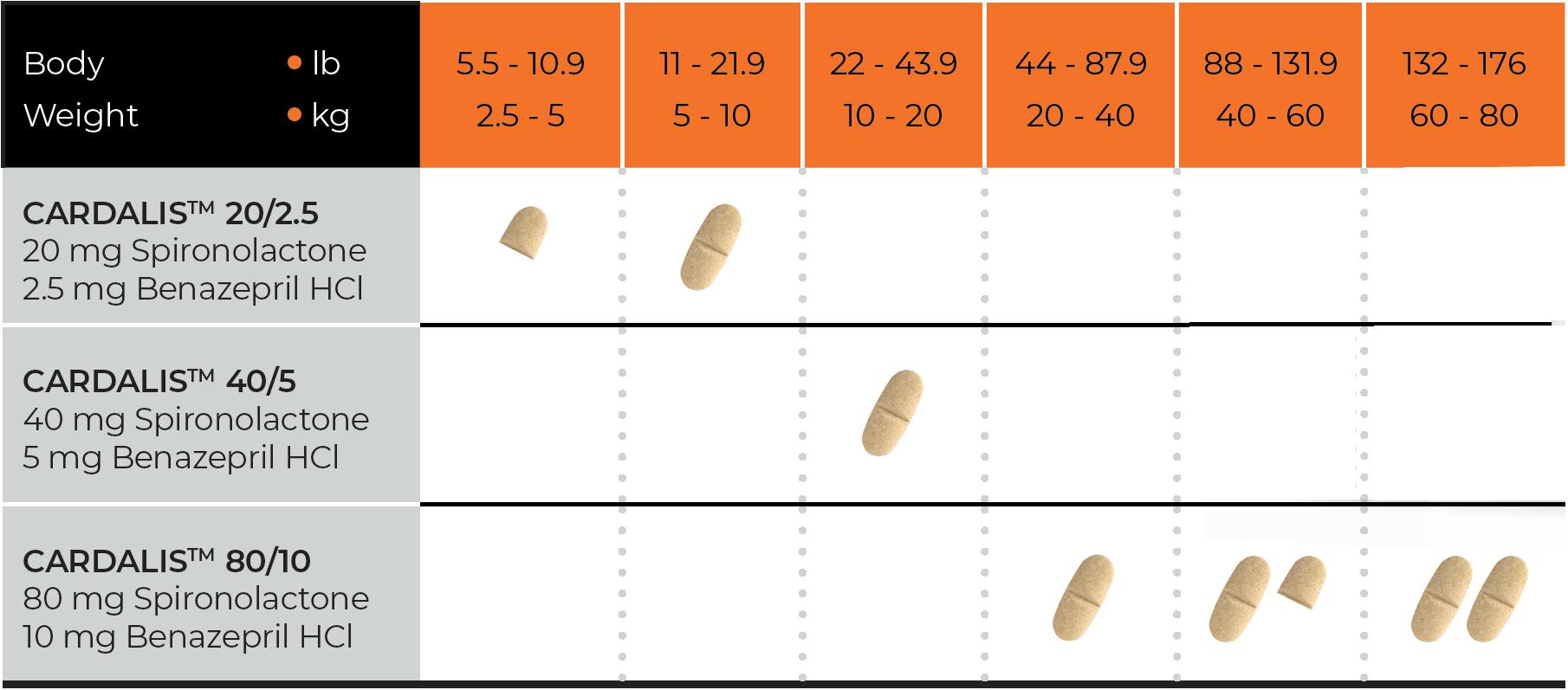 cardalis-dosage-chart